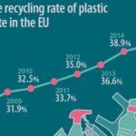 Europejski recykling opakowań polimerowych coraz lepszy