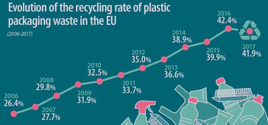 Recykling tworzyw UE