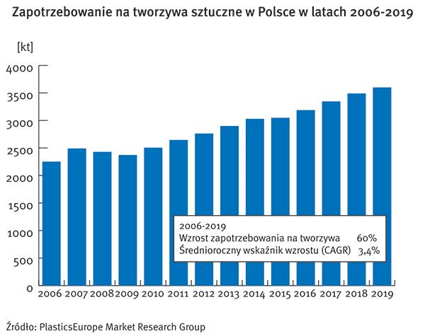 PlasticsEurope Polska tworzywa 2019