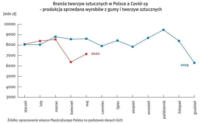 PlasticsEurope Polska tworzywa covid-19 2019
