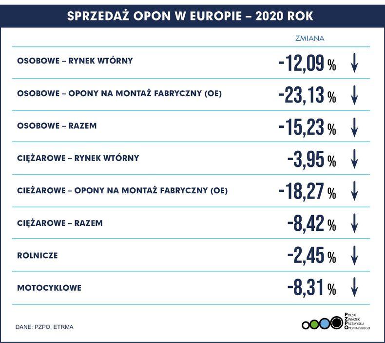 Sprzedaż opon w Europie w 2020 roku
