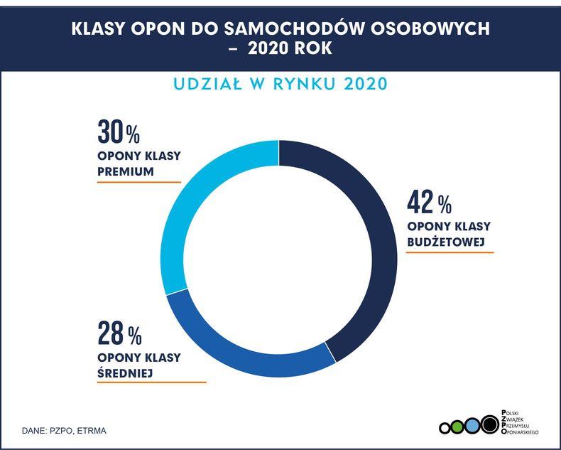 Sprzedaż opon w Polsce 2020 udział w rynku