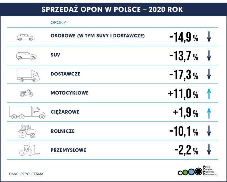 Sprzedaż opon w Polsce w 2020 roku