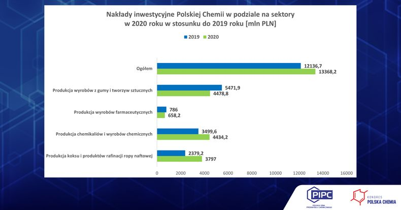 Polska Chemia Inwestycje w sektorach 2020