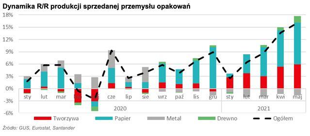 opakowania dynamika wzrostu produkcja sprzedana 2021
